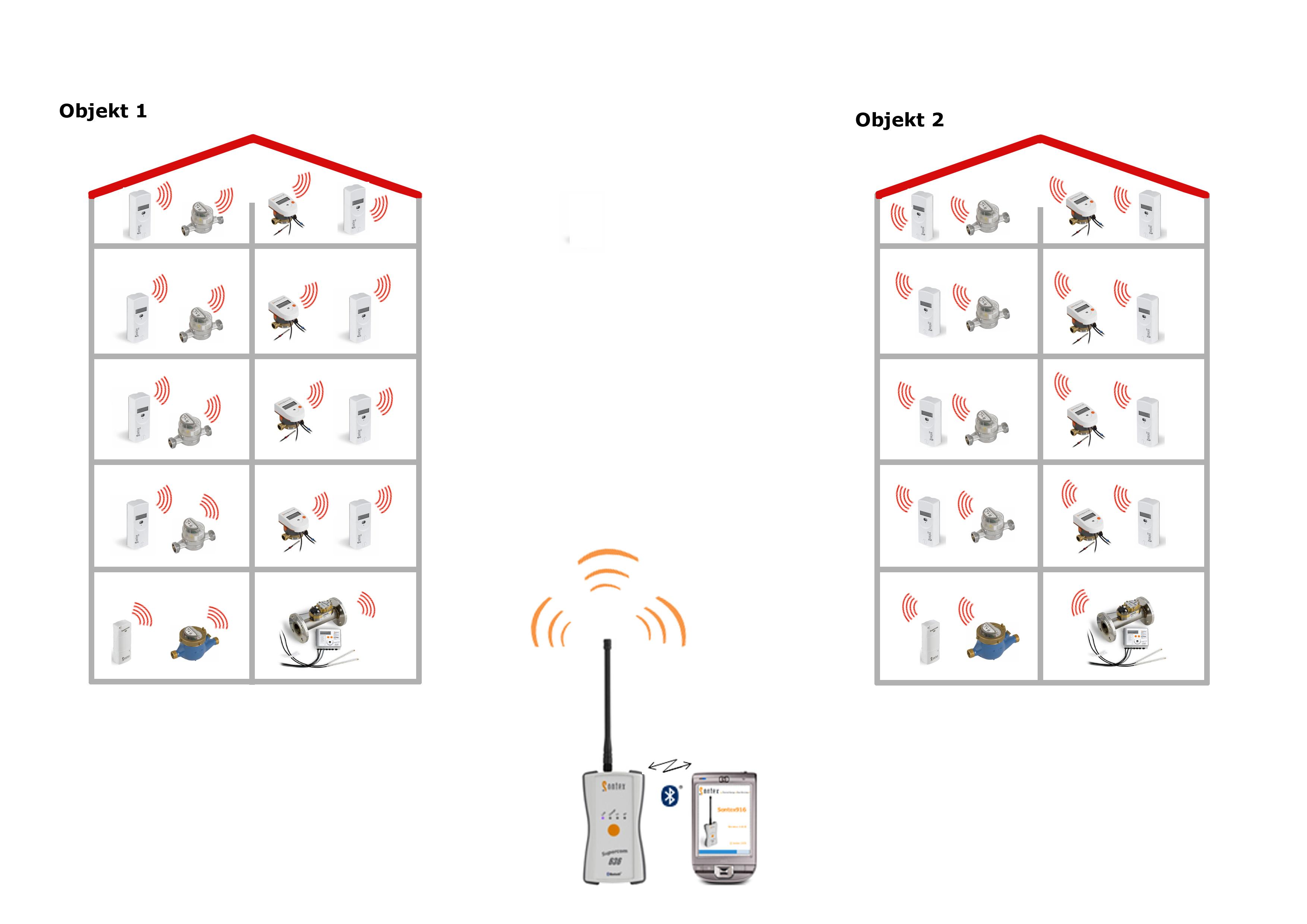 sontex-supercom-schema-zberu-dat-pochodzkovym-systemom-pomocou-radiomode